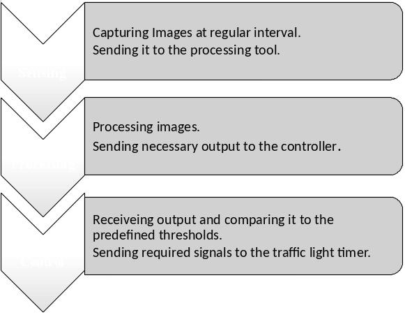 Adaptive Traffic Light Timer Control Atltc Nerd