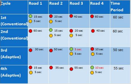 Adaptive Traffic Light Timer Control (ATLTC) - NERD